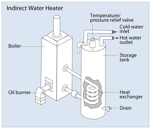 Indirect Water Heater MetroWest Plumbing Watts Control